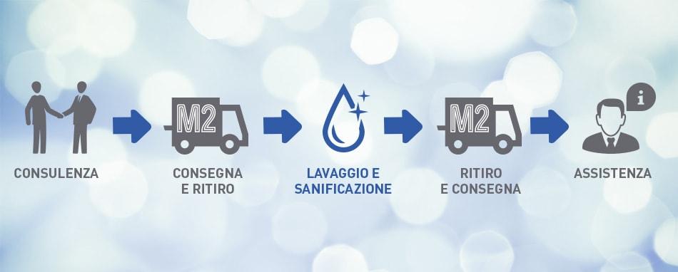 Lavaggio, sanificazione e ricondizionamento Biancheria